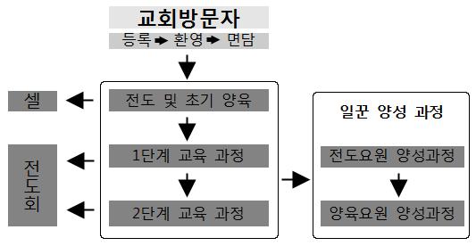 새가족팀 기본체계도.jpg